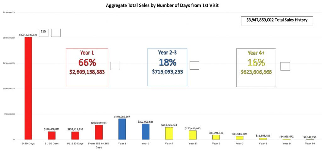 meerscore-about-chart--avgsales-totaldays-1stvisit-01-01a