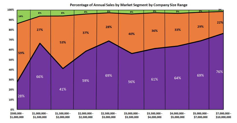 Percentage of Sales by Market Segment